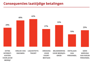Grafiek wanbetalingen in België