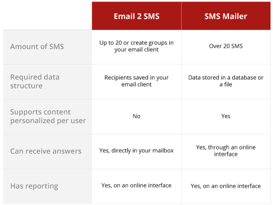 Comparison email to SMS - SMS Mailer